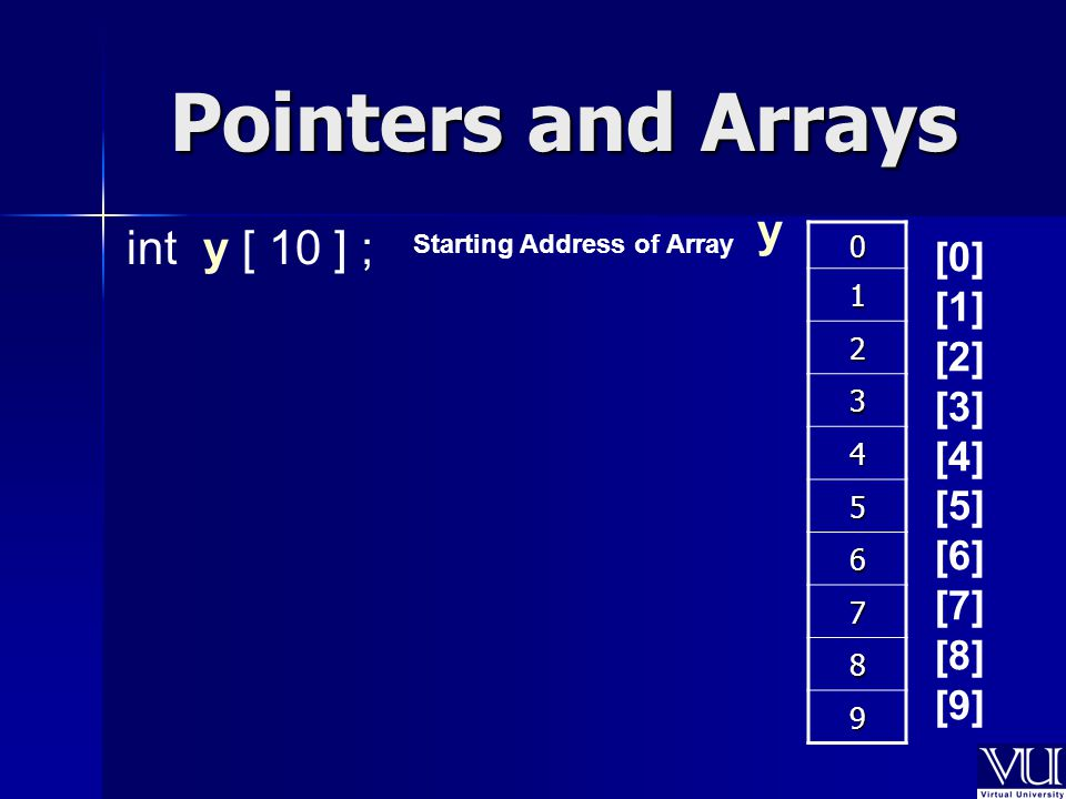 Pointers and Arrays 0 1 2 3 4 5 6 7 8 9 Starting Address of Array y int y [ 10 ] ; [0] [1] [2] [3] [4] [5] [6] [7] [8] [9]