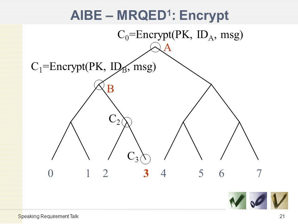 21Speaking Requirement Talk AIBE – MRQED 1 : Encrypt 0 1 2 3 4 5 6 7 C 0 =Encrypt(PK, ID A, msg) C 1 =Encrypt(PK, ID B, msg) C2C2 C3C3 A B