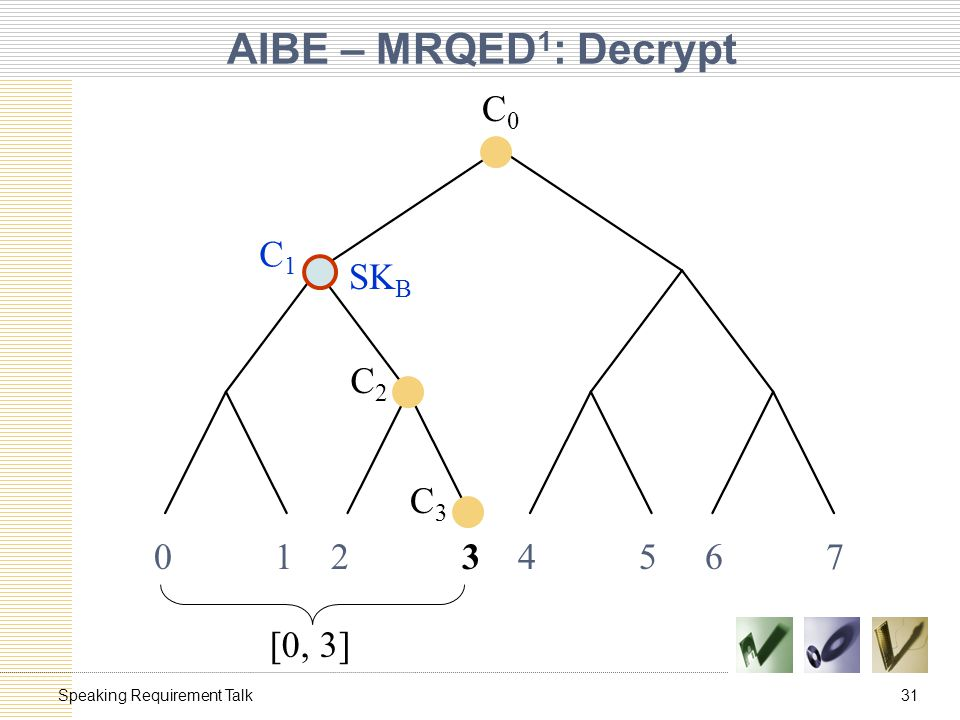 31Speaking Requirement Talk AIBE – MRQED 1 : Decrypt 0 1 2 3 4 5 6 7 [0, 3] C1C1 C2C2 C3C3 C0C0 SK 