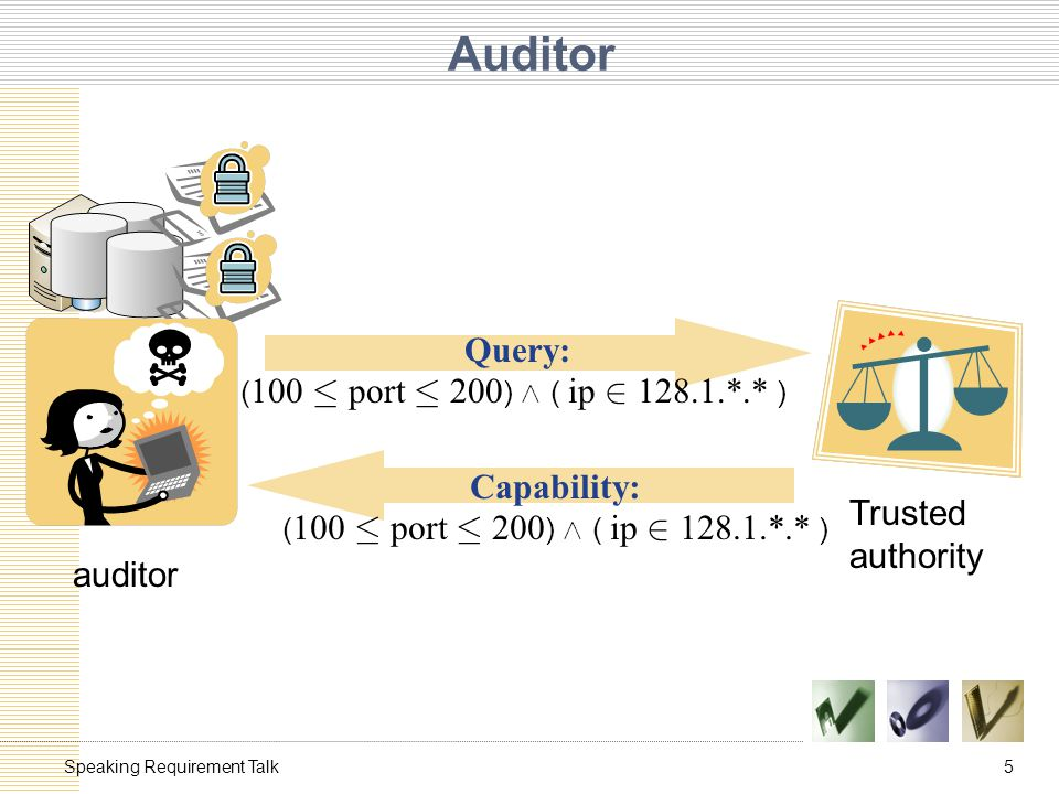 5Speaking Requirement Talk Auditor auditor Trusted authority Capability: ( 100 · port · 200 ) Æ ( ip 2 128.1.*.* ) Query: ( 100 · port · 200 ) Æ ( ip 2 128.1.*.* )