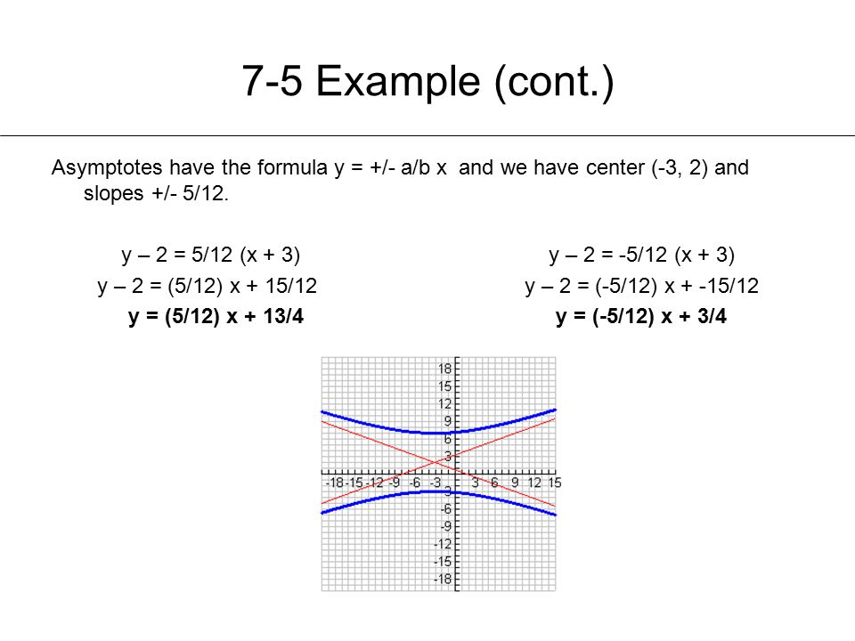 7-5 Example (cont.) Asymptotes have the formula y = +/- a/b x and we have center (-3, 2) and slopes +/- 5/12. y – 2 = 5/12 (x + 3)y – 2 = -5/12 (x + 3