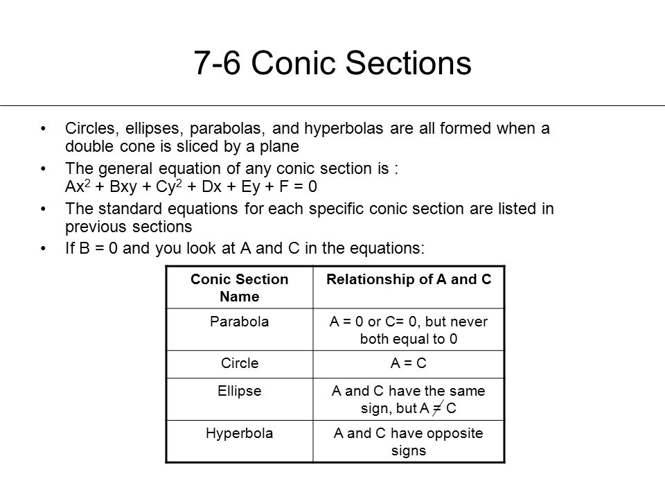 7-6 Conic Sections Circles, ellipses, parabolas, and hyperbolas are all formed when a double cone is sliced by a plane The general equation of any conic section is : Ax 2 + Bxy + Cy 2 + Dx + Ey + F = 0 The standard equations for each specific conic section are listed in previous sections If B = 0 and you look at A and C in the equations: Conic Section Name Relationship of A and C ParabolaA = 0 or C= 0, but never both equal to 0 CircleA = C EllipseA and C have the same sign, but A = C HyperbolaA and C have opposite signs