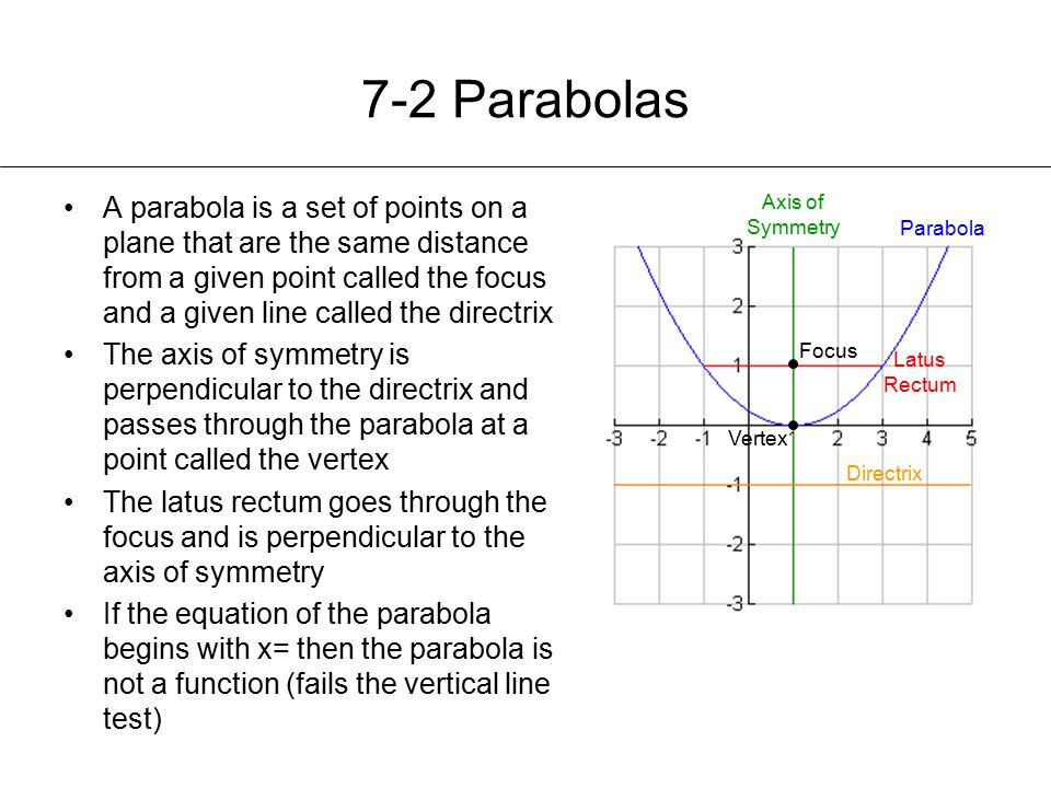 7-2 Parabolas A parabola is a set of points on a plane that are the same distance from a given point called the focus and a given line called the directrix The axis of symmetry is perpendicular to the directrix and passes through the parabola at a point called the vertex The latus rectum goes through the focus and is perpendicular to the axis of symmetry If the equation of the parabola begins with x= then the parabola is not a function (fails the vertical line test) Axis of Symmetry Focus Latus Rectum Vertex Directrix Parabola