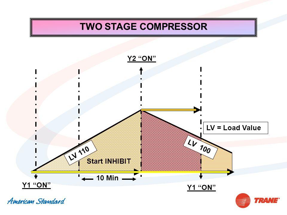 "TWO STAGE COMPRESSOR Y1 ""ON"" Start INHIBIT Y2 ""ON"" 10 Min LV = Load Value LV 110 Y1 ""ON"" LV 100"