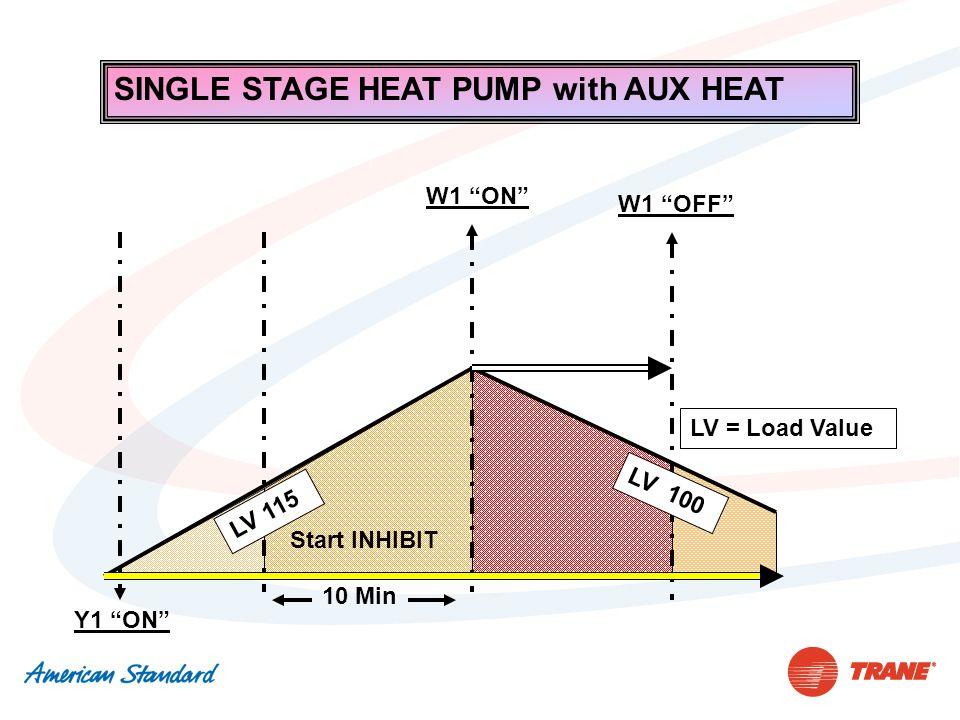 Y1 ON Start INHIBIT 10 Min LV = Load Value LV 115 LV 100 SINGLE STAGE HEAT PUMP with AUX HEAT W1 ON W1 OFF