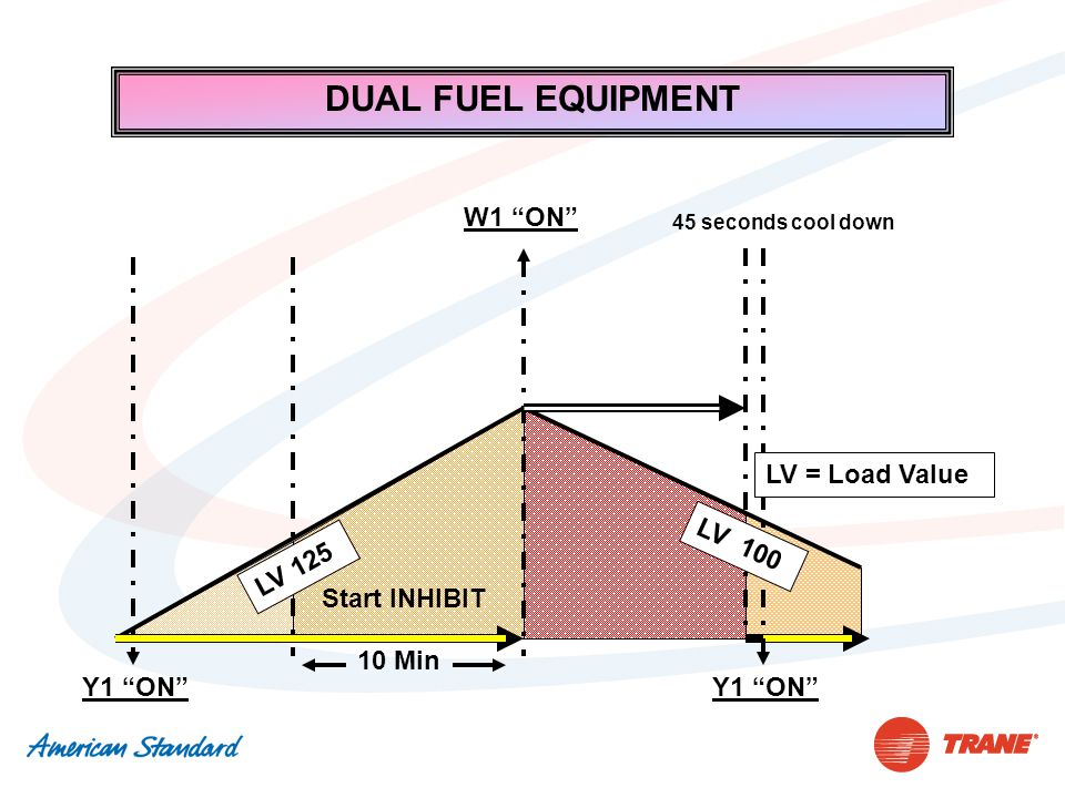 """Y1 """"ON"""" Start INHIBIT 10 Min LV 125 Y1 """"ON"""" DUAL FUEL EQUIPMENT W1 """"ON"""" 45 seconds cool down LV 100 LV = Load Value"""