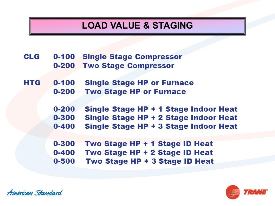 LOAD VALUE & STAGING CLG 0-100 Single Stage Compressor 0-200 Two Stage Compressor HTG 0-100 Single Stage HP or Furnace 0-200 Two Stage HP or Furnace 0