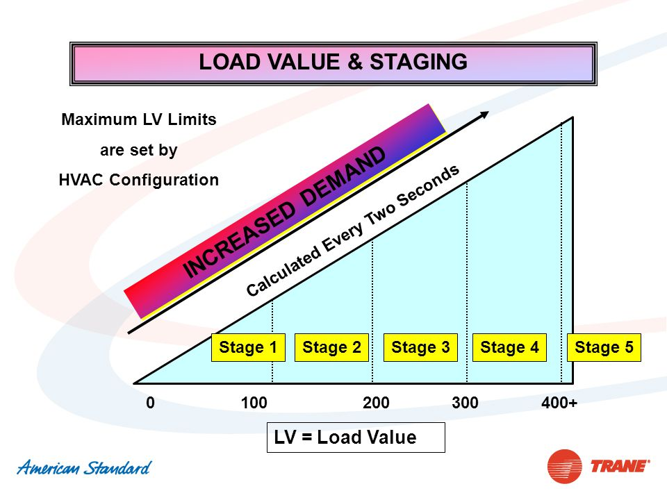 LOAD VALUE & STAGING 3002000100400+ LV = Load Value Calculated Every Two Seconds INCREASED DEMAND Stage 1Stage 2Stage 3Stage 4 Maximum LV Limits are s