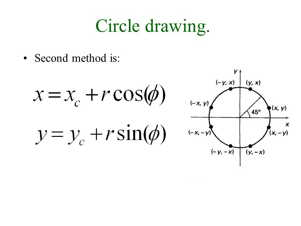 30/9/2008Lecture 223 Circle drawing. Second method is: