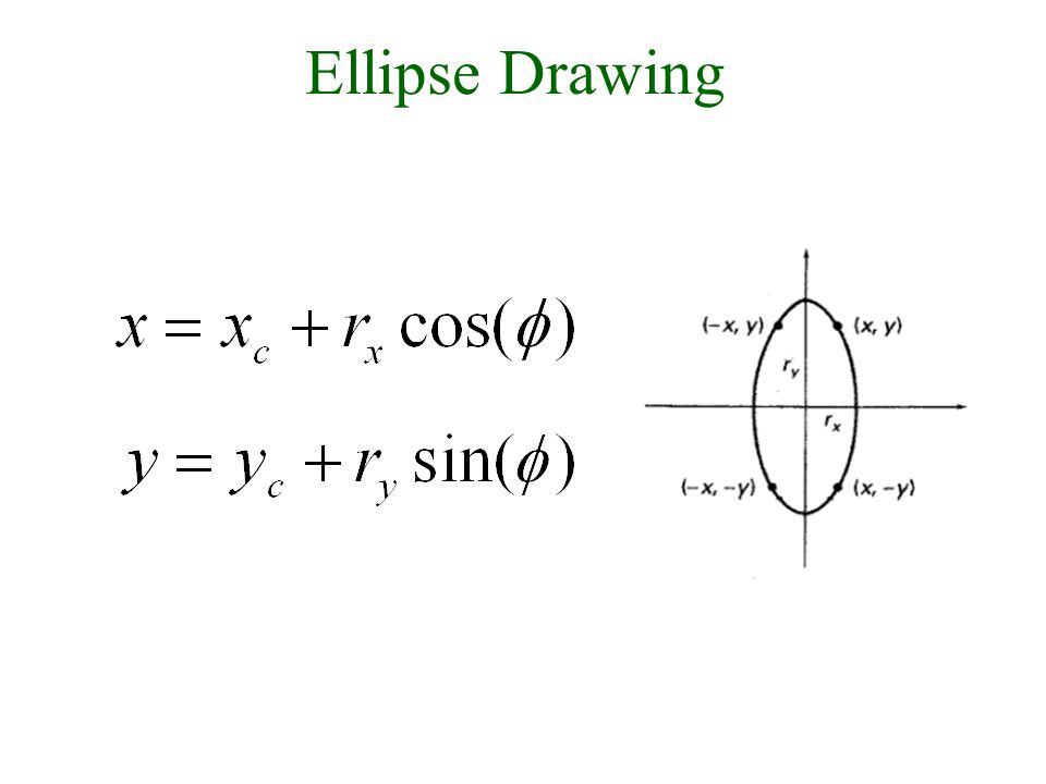 30/9/2008Lecture 226 Ellipse Drawing