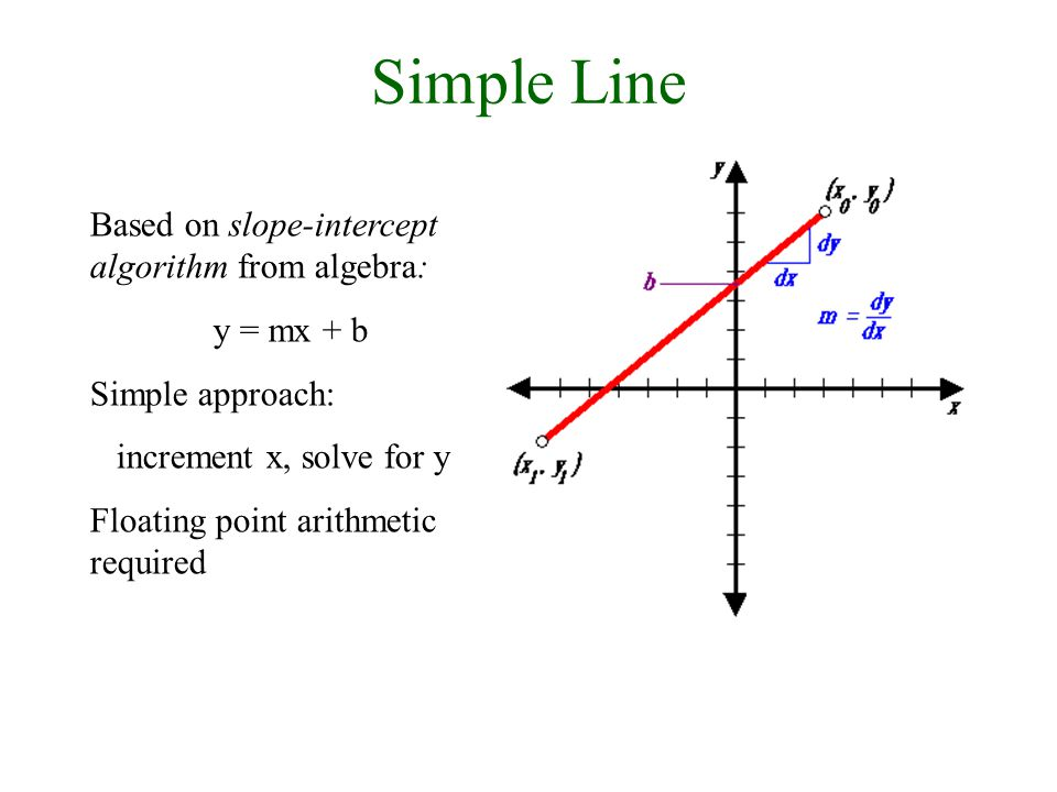 30/9/2008Lecture 29 Simple Line Based on slope-intercept algorithm from algebra: y = mx + b Simple approach: increment x, solve for y Floating point arithmetic required