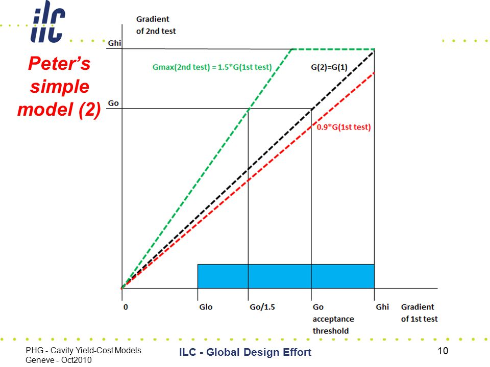 Peter's simple model (2) PHG - Cavity Yield-Cost Models Geneve - Oct2010 ILC - Global Design Effort 10