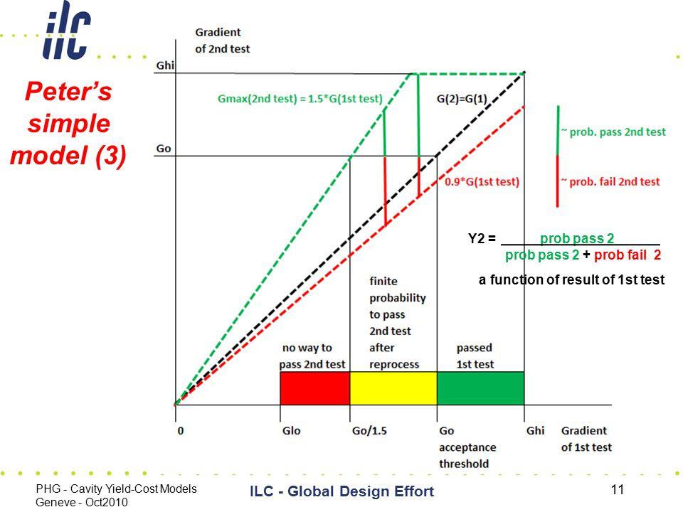 Peter's simple model (3) PHG - Cavity Yield-Cost Models Geneve - Oct2010 ILC - Global Design Effort 11 Y2 = prob pass 2 prob pass 2 + prob fail 2 a fu