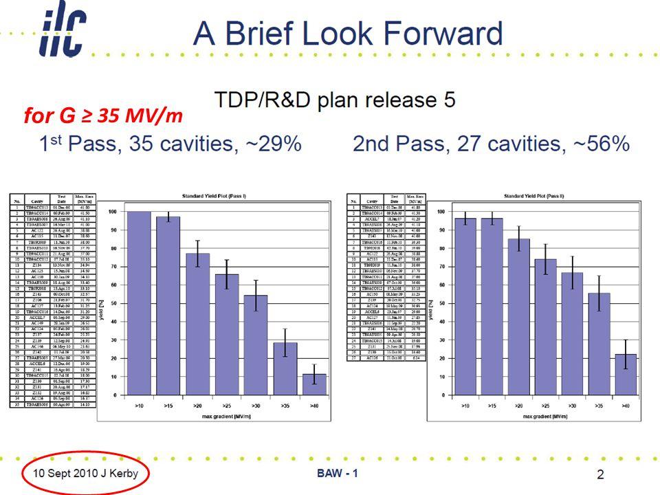 PHG - Cavity Yield-Cost Models Geneve - Oct2010 ILC - Global Design Effort 4 for G ≥ 35 MV/m