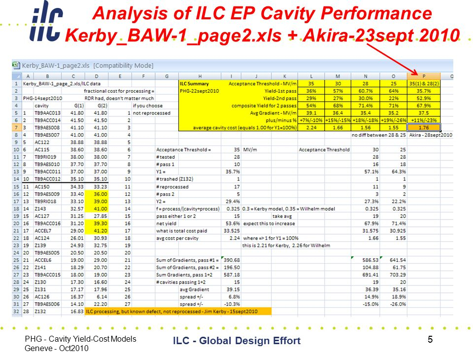 Analysis of ILC EP Cavity Performance Kerby_BAW-1_page2.xls + Akira-23sept 2010 PHG - Cavity Yield-Cost Models Geneve - Oct2010 ILC - Global Design Ef