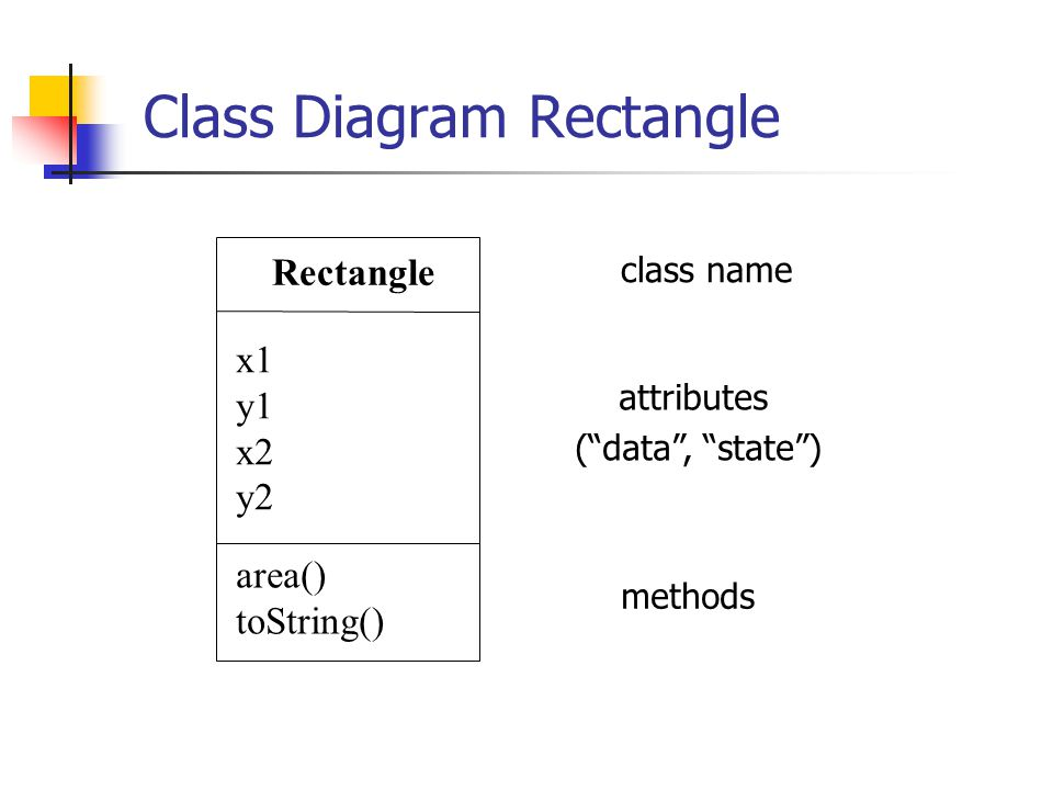 """Class Diagram Rectangle Rectangle x1 y1 x2 y2 area() toString() attributes (""""data"""", """"state"""") methods class name"""