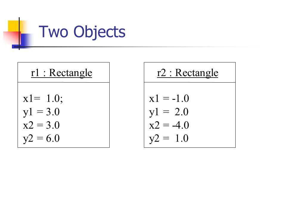 Two Objects r1 : Rectangle x1= 1.0; y1 = 3.0 x2 = 3.0 y2 = 6.0 r2 : Rectangle x1 = -1.0 y1 = 2.0 x2 = -4.0 y2 = 1.0