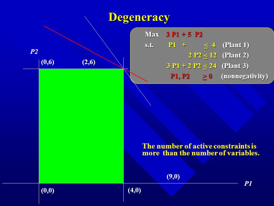 Degeneracy P1 P2 (0,0) Max 3 P1 + 5 P2 s.t.