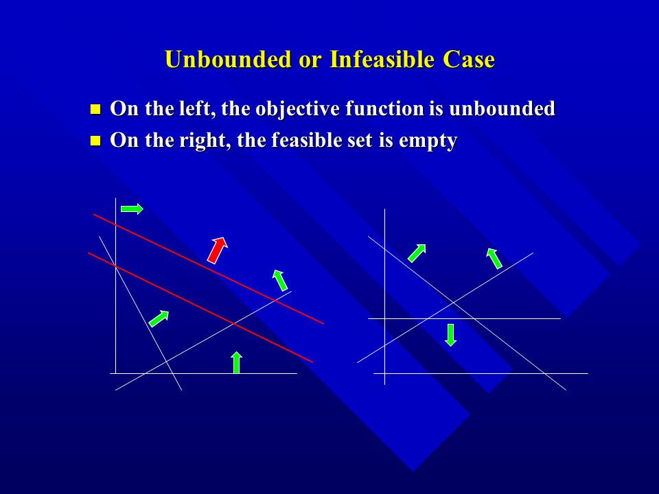 Unbounded or Infeasible Case n On the left, the objective function is unbounded n On the right, the feasible set is empty