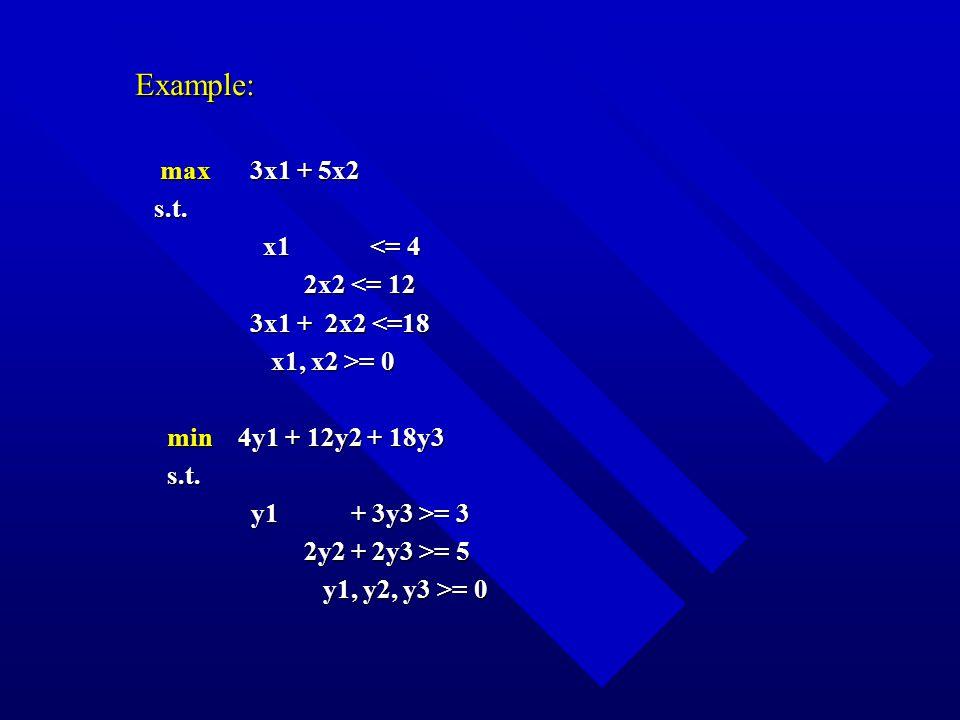 Example: max 3x1 + 5x2 max 3x1 + 5x2s.t.