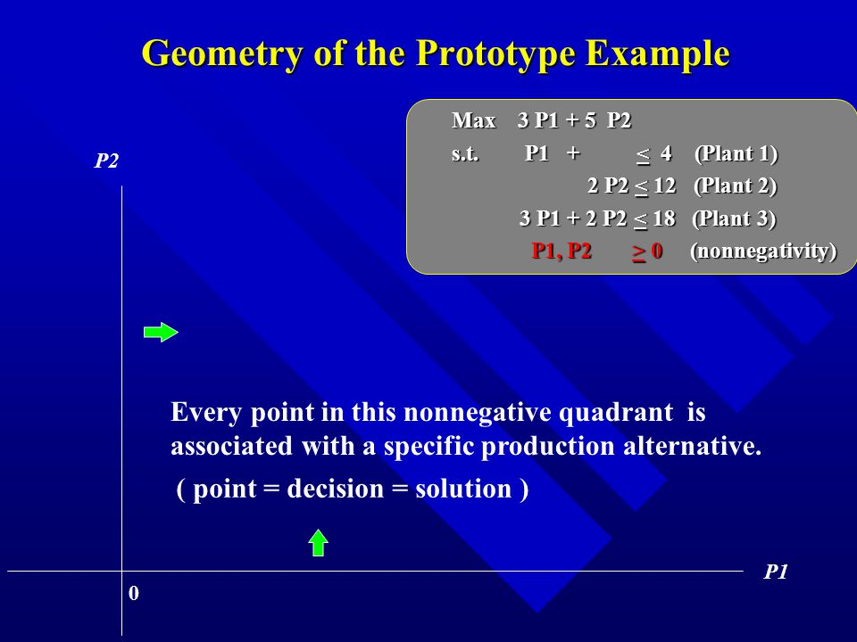 Geometry of the Prototype Example P1 P2 0 Every point in this nonnegative quadrant is associated with a specific production alternative.