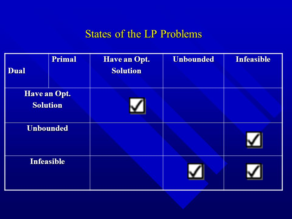 States of the LP Problems DualPrimal Have an Opt.