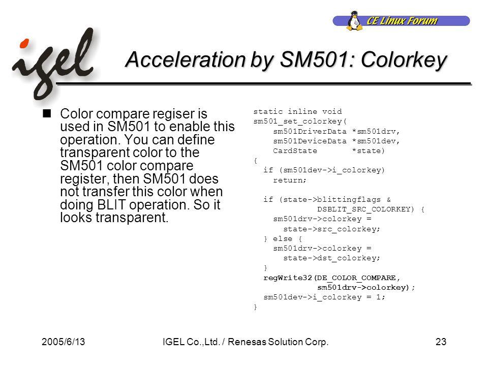 2005/6/1323IGEL Co.,Ltd. / Renesas Solution Corp.
