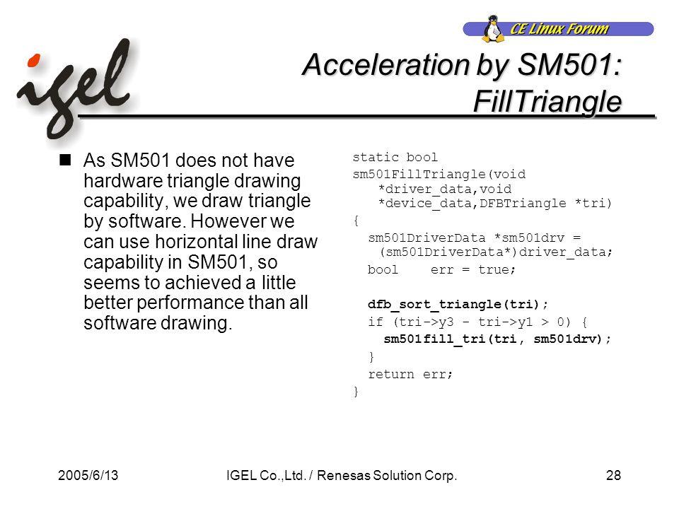 2005/6/1328IGEL Co.,Ltd. / Renesas Solution Corp.