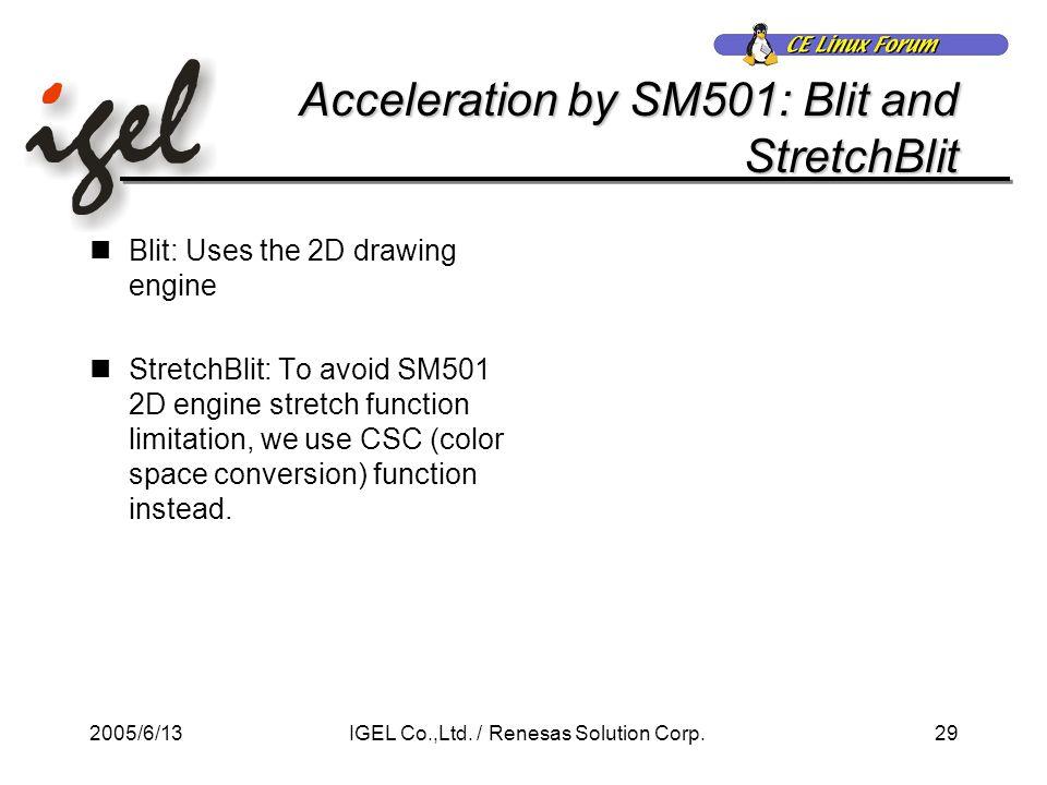 2005/6/1329IGEL Co.,Ltd. / Renesas Solution Corp.