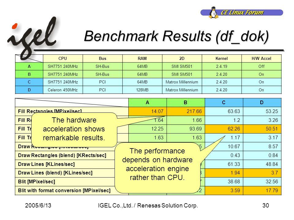 2005/6/1330IGEL Co.,Ltd. / Renesas Solution Corp.