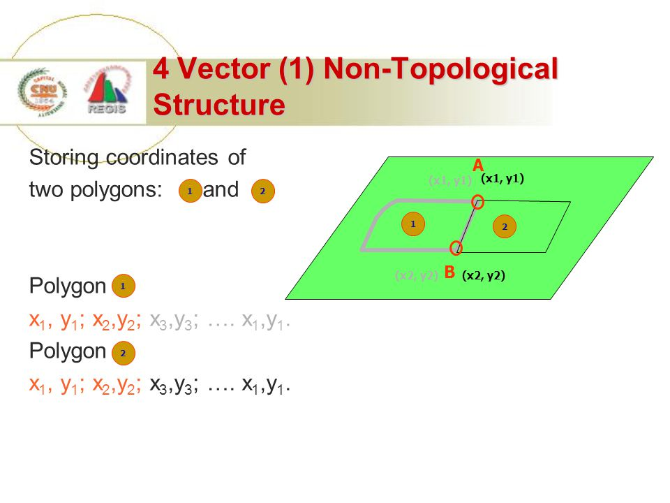 4 Vector (1) Non-Topological Structure Storing coordinates of two polygons: and Polygon x 1, y 1 ; x 2,y 2 ; x 3,y 3 ; ….