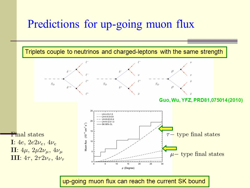 Predictions for up-going muon flux Triplets couple to neutrinos and charged-leptons with the same strength up-going muon flux can reach the current SK