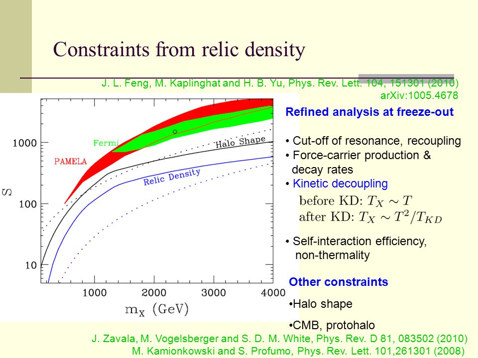 Constraints from relic density Other constraints Halo shape CMB, protohalo Refined analysis at freeze-out Cut-off of resonance, recoupling Force-carri