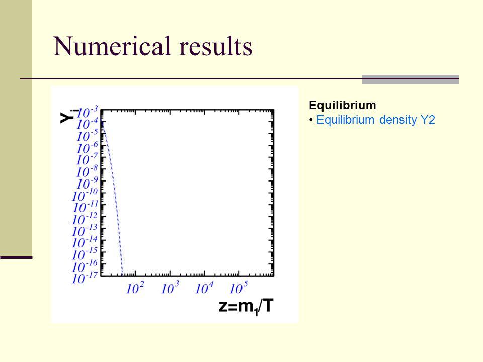 Numerical results Equilibrium Equilibrium density Y2