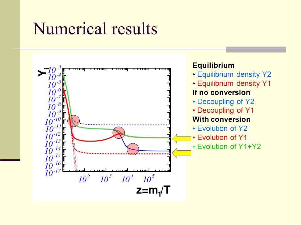 Numerical results Equilibrium Equilibrium density Y2 Equilibrium density Y1 If no conversion Decoupling of Y2 Decoupling of Y1 With conversion Evolution of Y2 Evolution of Y1 Evolution of Y1+Y2