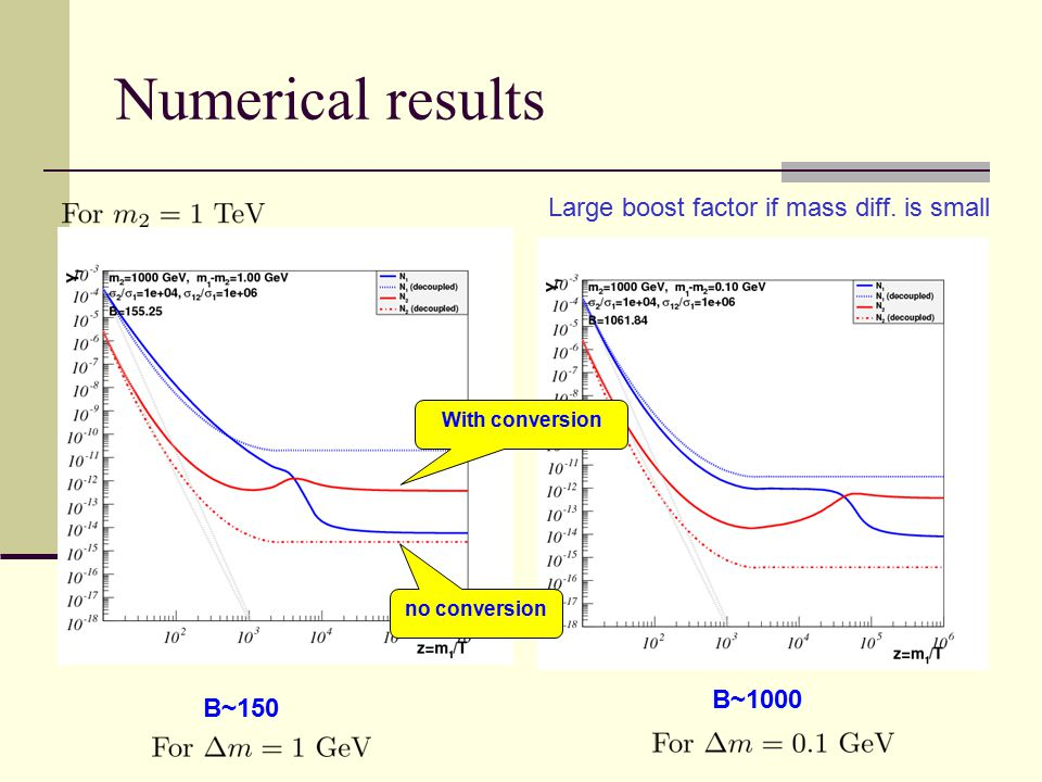 Numerical results B~150 B~1000 no conversion With conversion Large boost factor if mass diff.