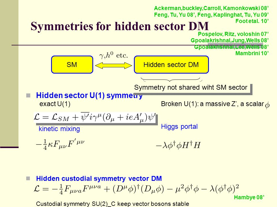 Symmetries for hidden sector DM Hidden sector U(1) symmetry exact U(1) Broken U(1): a massive Z', a scalar Hidden custodial symmetry vector DM Custodial symmetry SU(2)_C keep vector bosons stable Ackerman,buckley,Carroll, Kamonkowski 08' Feng, Tu, Yu 08', Feng, Kaplinghat, Tu, Yu 09' Foot etal.