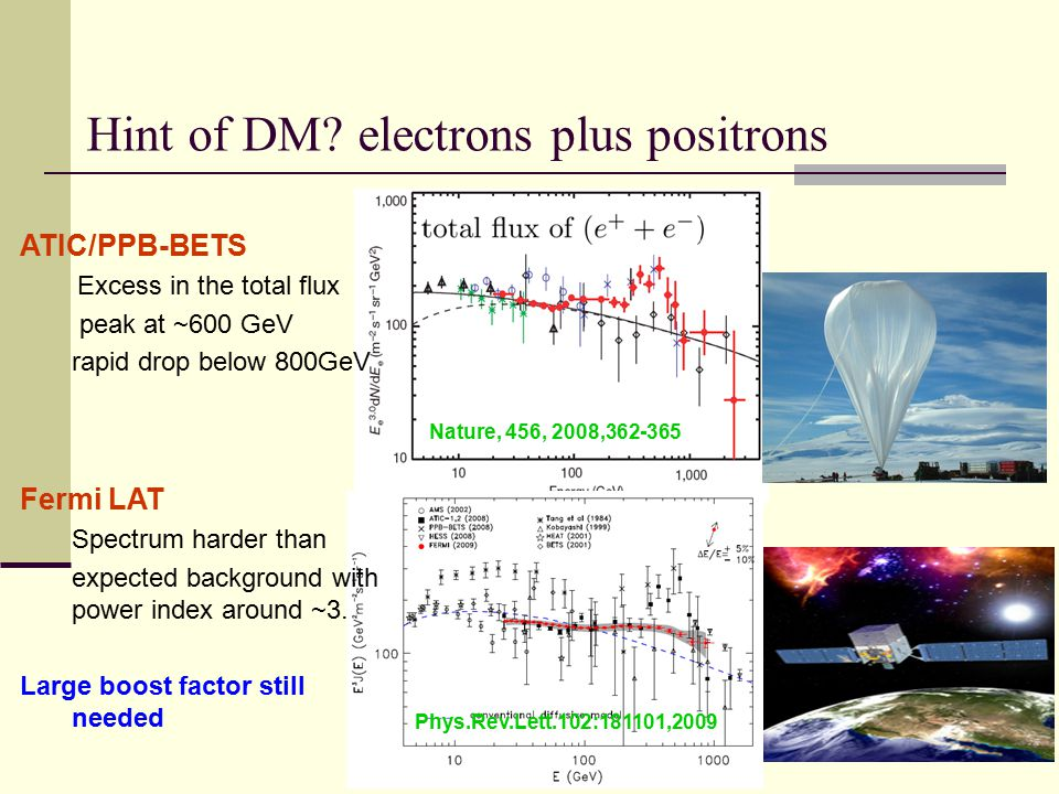 Inverse Compton scattering (ICS) Final state radiation (FSI) Virtual internal bremsstrahlung (VIB) ICS FSI VIB ICS FSI VIB Diffuse gamma-rays SH-III caseLH-III case Guo, Wu, YFZ, PRD81,075014 (2010) ICS FSI VIB