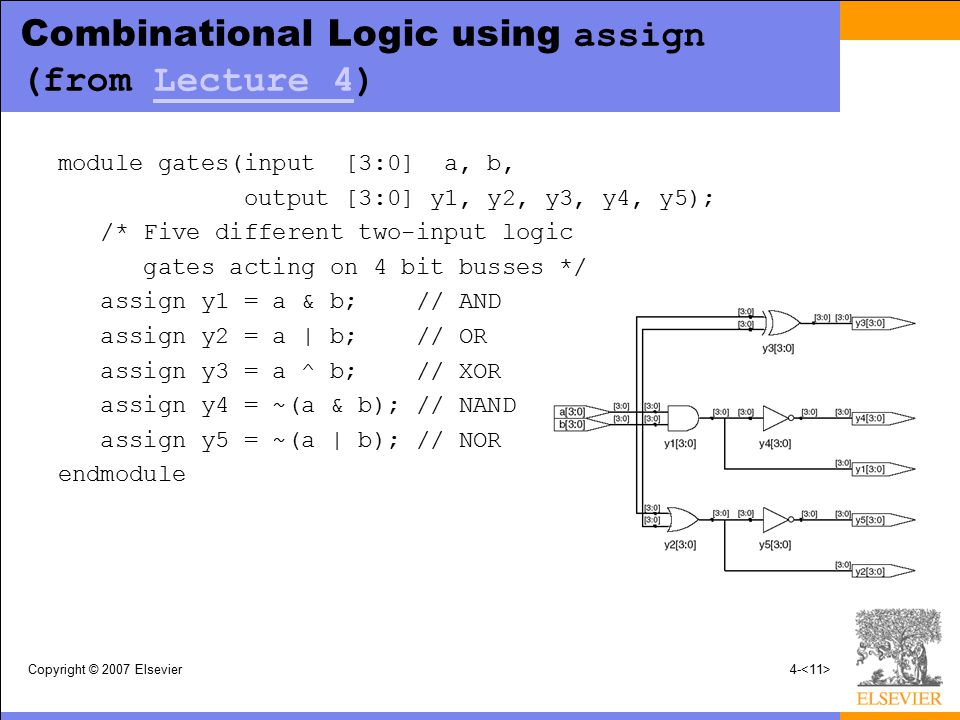 Copyright © 2007 Elsevier4- Combinational Logic using assign (from Lecture 4)Lecture 4 module gates(input [3:0] a, b, output [3:0] y1, y2, y3, y4, y5)