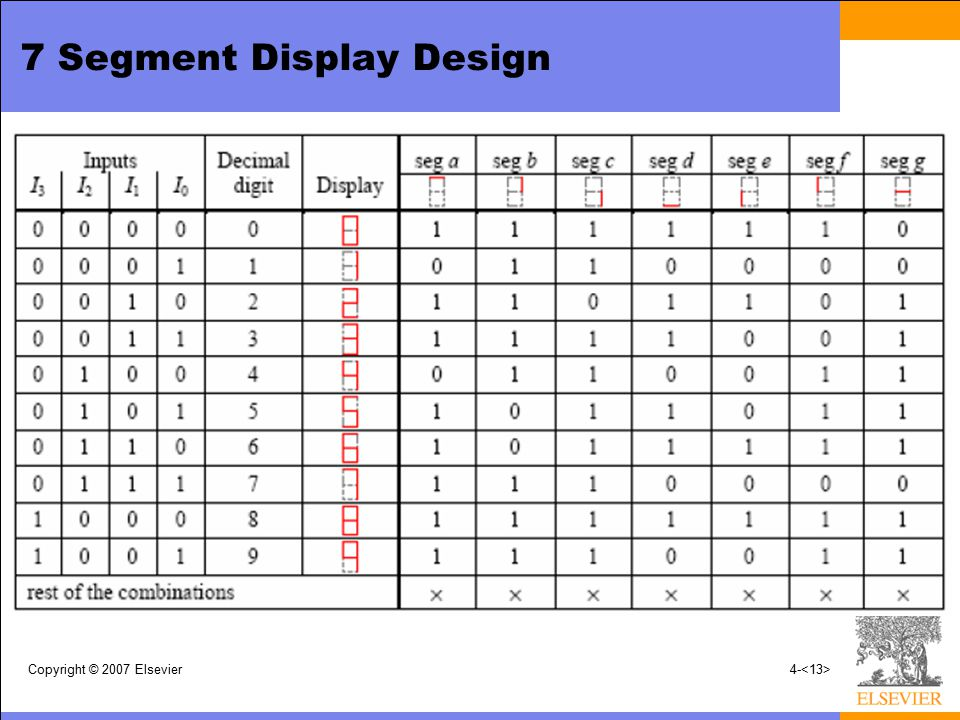 7 Segment Display Design Copyright © 2007 Elsevier4-