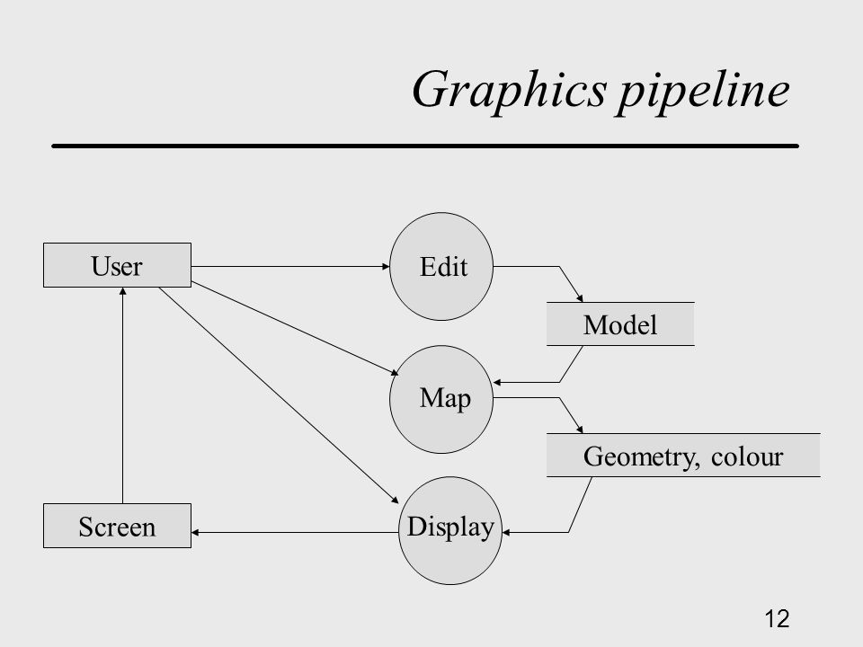 12 Graphics pipeline User Screen Model Geometry, colour Map Display Edit