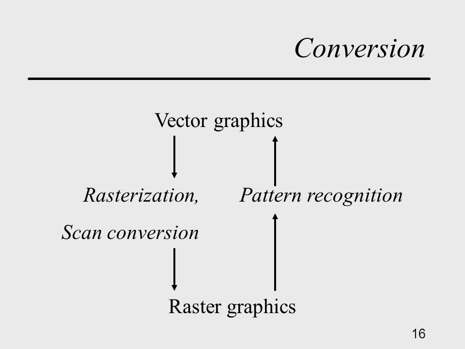 16 Conversion Vector graphics Rasterization, Pattern recognition Scan conversion Raster graphics