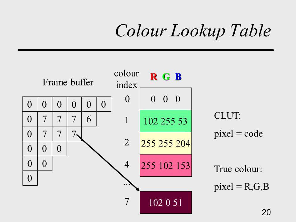 20 Colour Lookup Table 000000 07776 0777 000 00 0 Frame buffer 0 0 0 102 255 53 255 255 204 255 102 153 102 0 51 R G B 0 1 2 4 7...