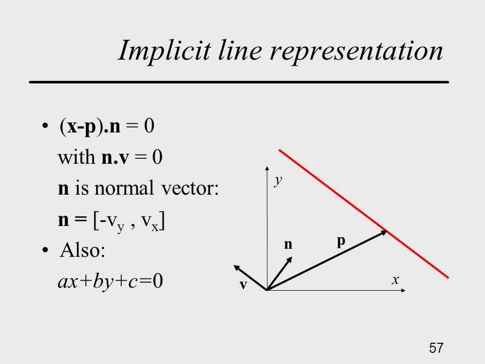 57 Implicit line representation (x-p).n = 0 with n.v = 0 n is normal vector: n = [-v y, v x ] Also: ax+by+c=0 x y p v n