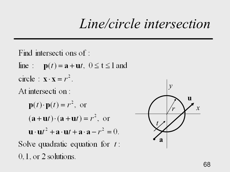 68 Line/circle intersection a u t x y r