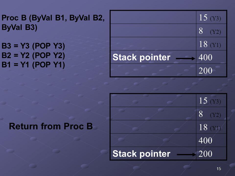 15 15 (Y3) 8 (Y2) 18 (Y1) Stack pointer 400 200 Proc B (ByVal B1, ByVal B2, ByVal B3) B3 = Y3 (POP Y3) B2 = Y2 (POP Y2) B1 = Y1 (POP Y1) 15 (Y3) 8 (Y2) 18 (Y1) 400 Stack pointer 200 Return from Proc B