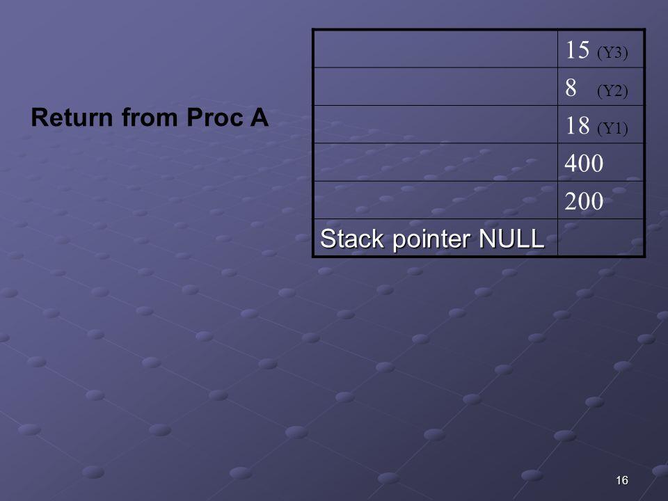 16 15 (Y3) 8 (Y2) 18 (Y1) 400 200 Stack pointer NULL Return from Proc A