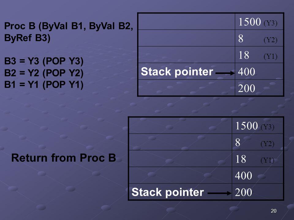 20 1500 (Y3) 8 (Y2) 18 (Y1) Stack pointer 400 200 Proc B (ByVal B1, ByVal B2, ByRef B3) B3 = Y3 (POP Y3) B2 = Y2 (POP Y2) B1 = Y1 (POP Y1) 1500 (Y3) 8 (Y2) 18 (Y1) 400 Stack pointer 200 Return from Proc B