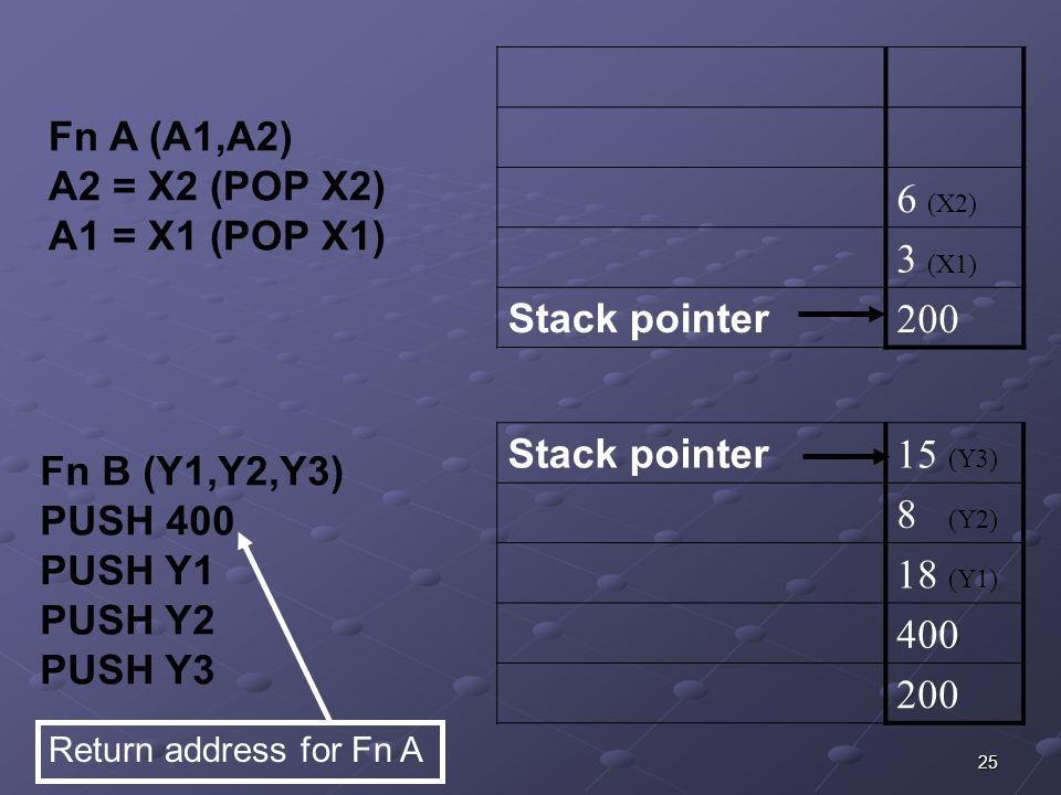 25 6 (X2) 3 (X1) Stack pointer 200 Fn A (A1,A2) A2 = X2 (POP X2) A1 = X1 (POP X1) Stack pointer 15 (Y3) 8 (Y2) 18 (Y1) 400 200 Fn B (Y1,Y2,Y3) PUSH 400 PUSH Y1 PUSH Y2 PUSH Y3 Return address for Fn A