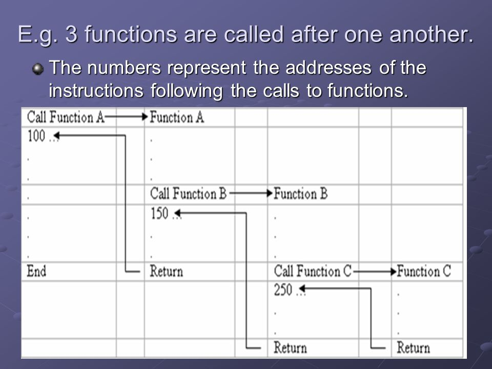 4 E.g. 3 functions are called after one another. The numbers represent the addresses of the instructions following the calls to functions.